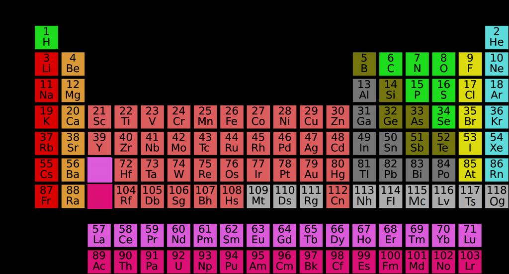 memorizzare la tavola periodica